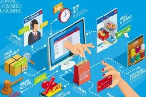 التجارة عبر الإنترنت